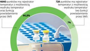 Szczepionkowe (o)chłodzenie
