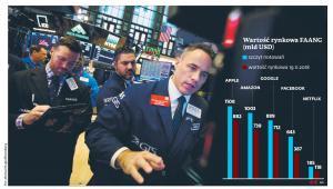 W szczytowych momentach pięć firm miało wartość 3,83 bln dol.