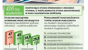 Szkolnictwo wyższe w liczbach (rok akademicki 2018/2019)