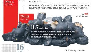Segregacja, koszty i wyższe opłaty za odpady