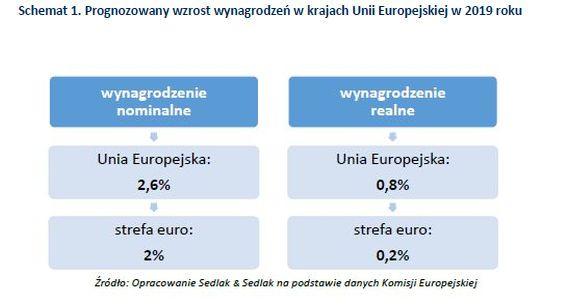 Prognoza wzrostu wynagrodzeń w UE w 2019 r.