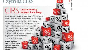 Czym są CIRS