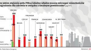 Przy jakim stężeniu pyłu PM10 lokalne władze muszą ostrzegać mieszkańców o zagrożeniu dla zdrowia w związku z fatalnym powietrzem?