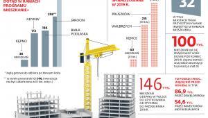 Mieszkanie+ w liczbach