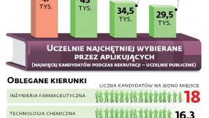 Studiowanie w liczbach (rok akademicki 2018/2019)