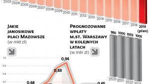 Ile janosikowego wpłaca Warszawa