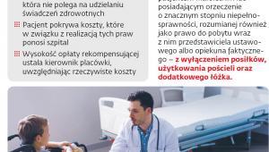 Prawa pacjenta związane z dodatkową opieką