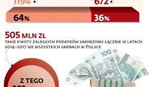 Podatkowa swoboda gmin pod lupą NIK