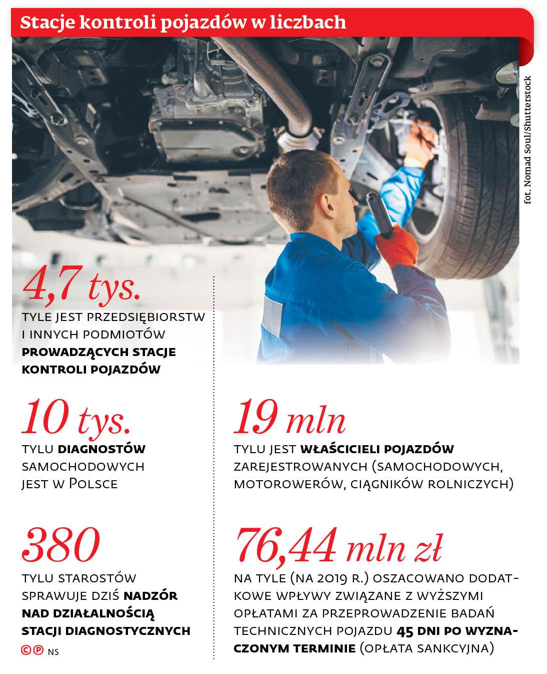 Stacje kontroli pojazdów w liczbach