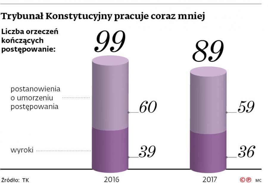 Trybunał Konstytucyjny pracuje coraz mniej