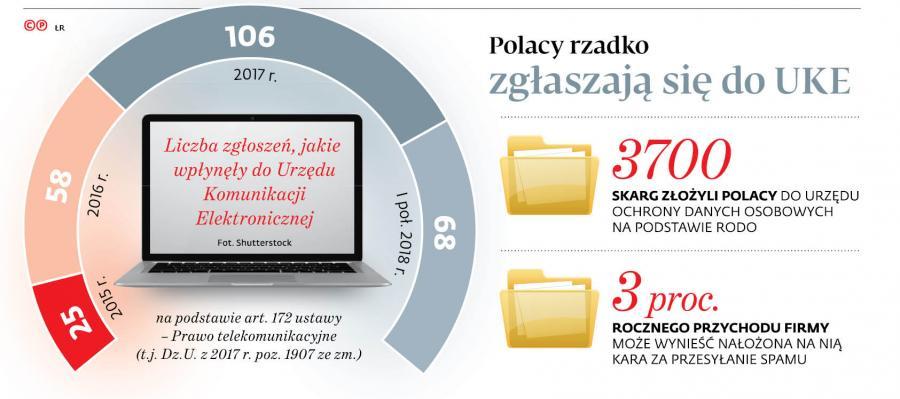 Polacy rzadko zgłaszają się do UKE