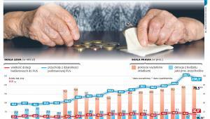 Jak budżet państwa dokłada się do Funduszu Ubezpieczeń Społecznych