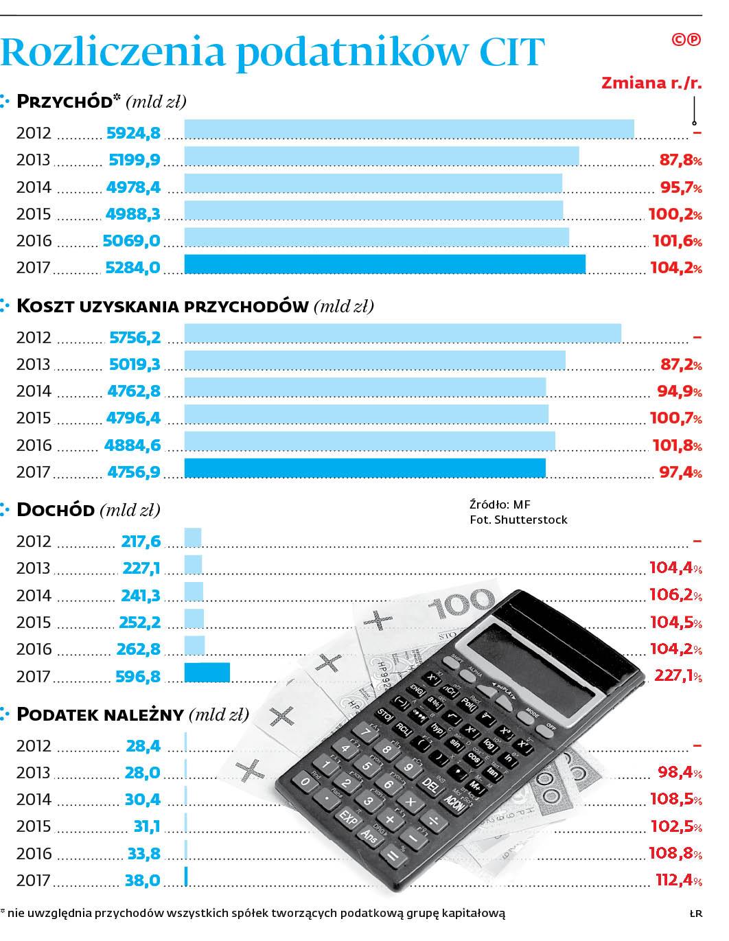 Rozliczenia podatników w CIT