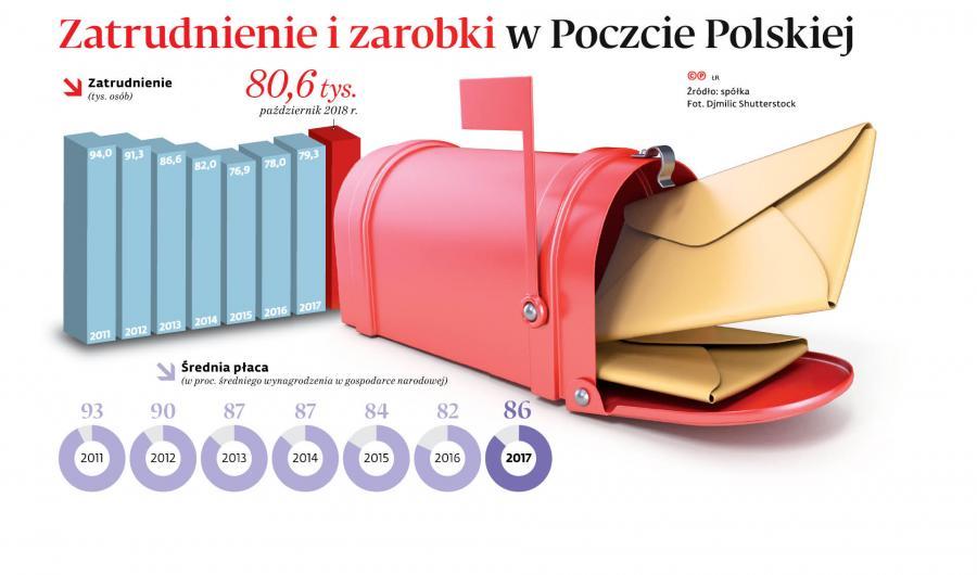Zatrudnienie i zarobki w Poczcie Polskiej