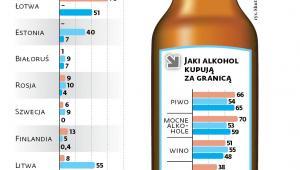 Gdzie mieszkańcy krajów nadbałtyckich kupują alkohol