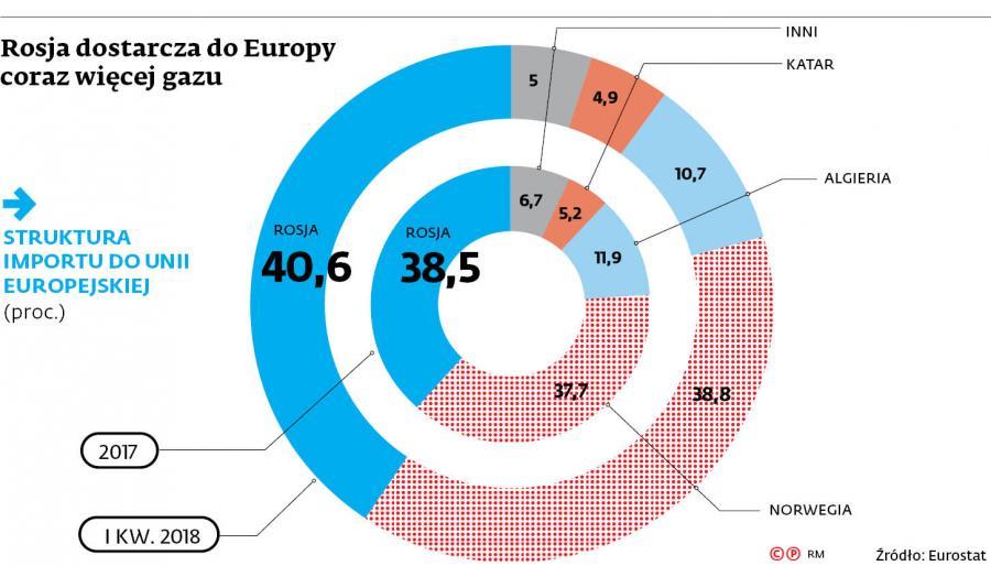Rosja dostarcza do Europy coraz więcej gazu