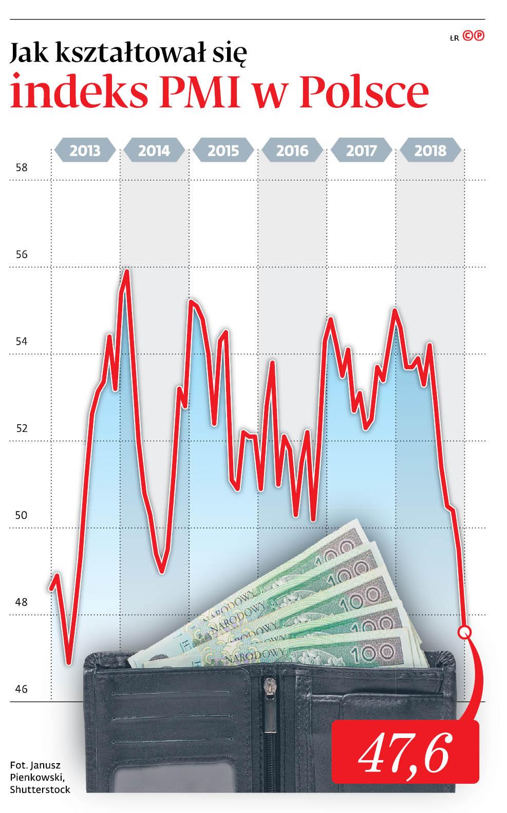 Jak kształtował się indeks PMI w Polsce