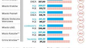 Ceny prądu dla samorządów