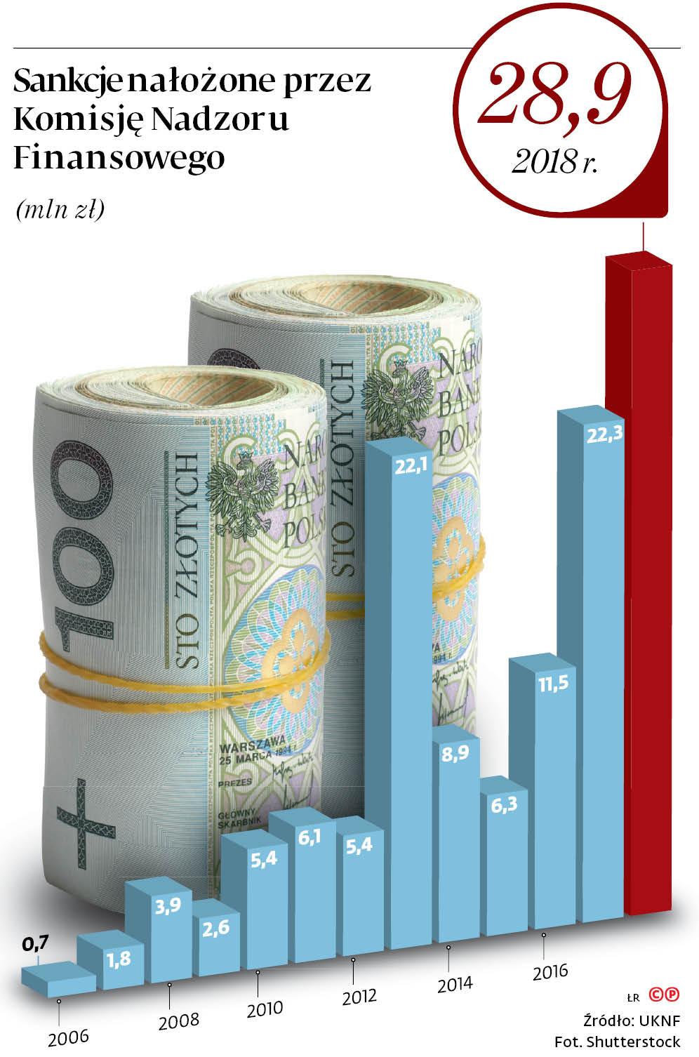 Sankcje nałożone przez Komisję Nadzoru Finansowego