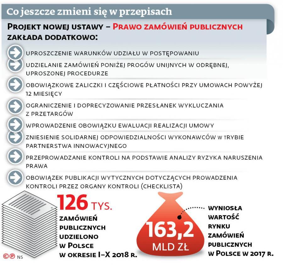 f6bf15cf9dd98b Przetargi regulowane na nowo. Jak zmieni się prawo zamówień publicznych? -  - Forsal.pl – Biznes, Gospodarka, Świat