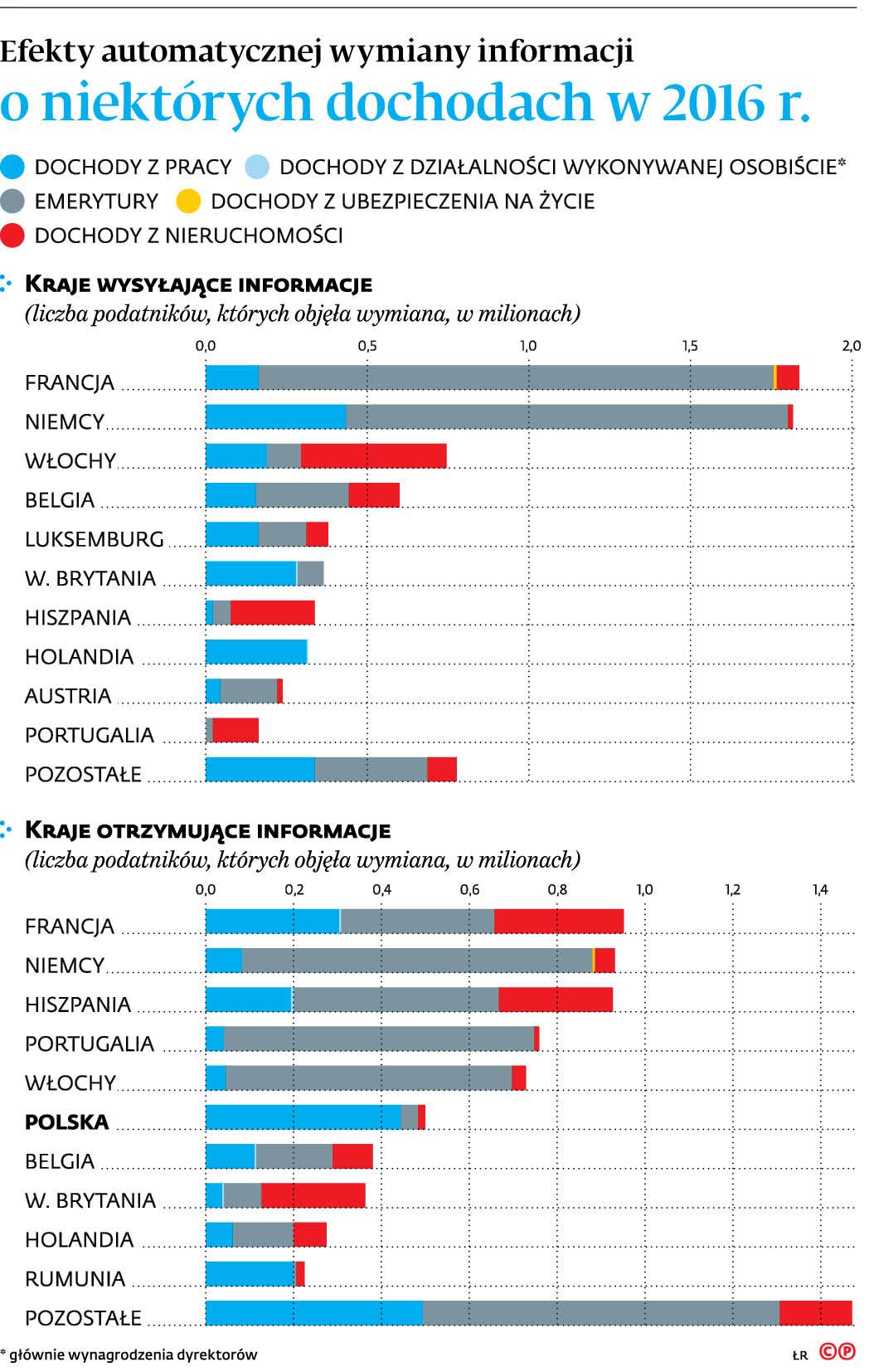 Efekty automatycznej wymiany informacji o niektórych dochodach w 2016 r.