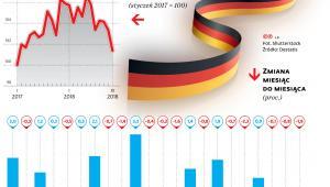 Produkcja przemysłowa w Niemczech