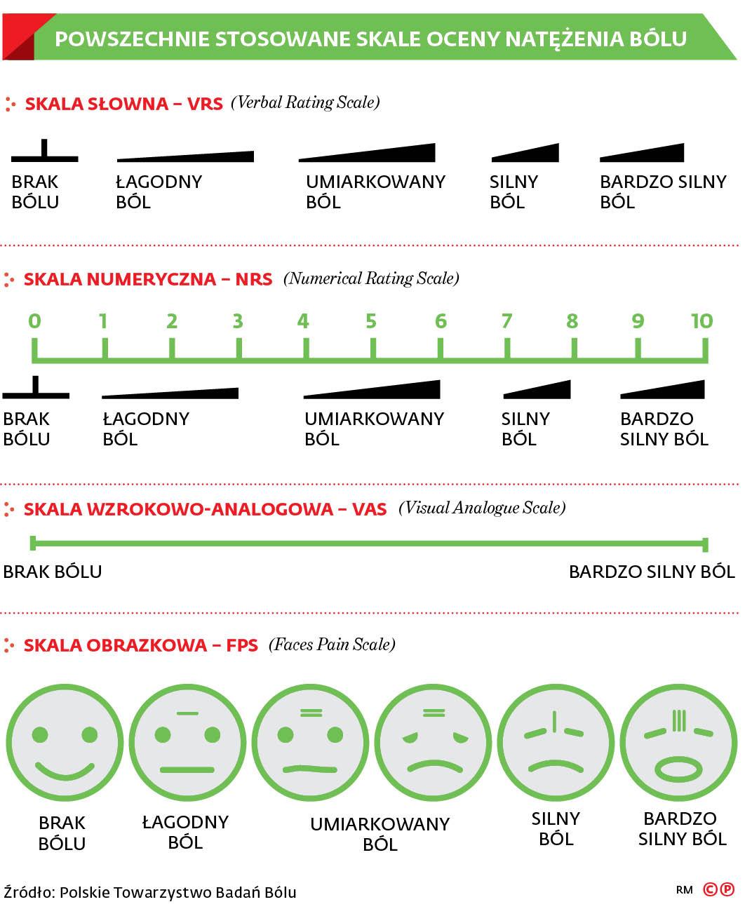 Powszechnie stosowane skale natężenia bólu