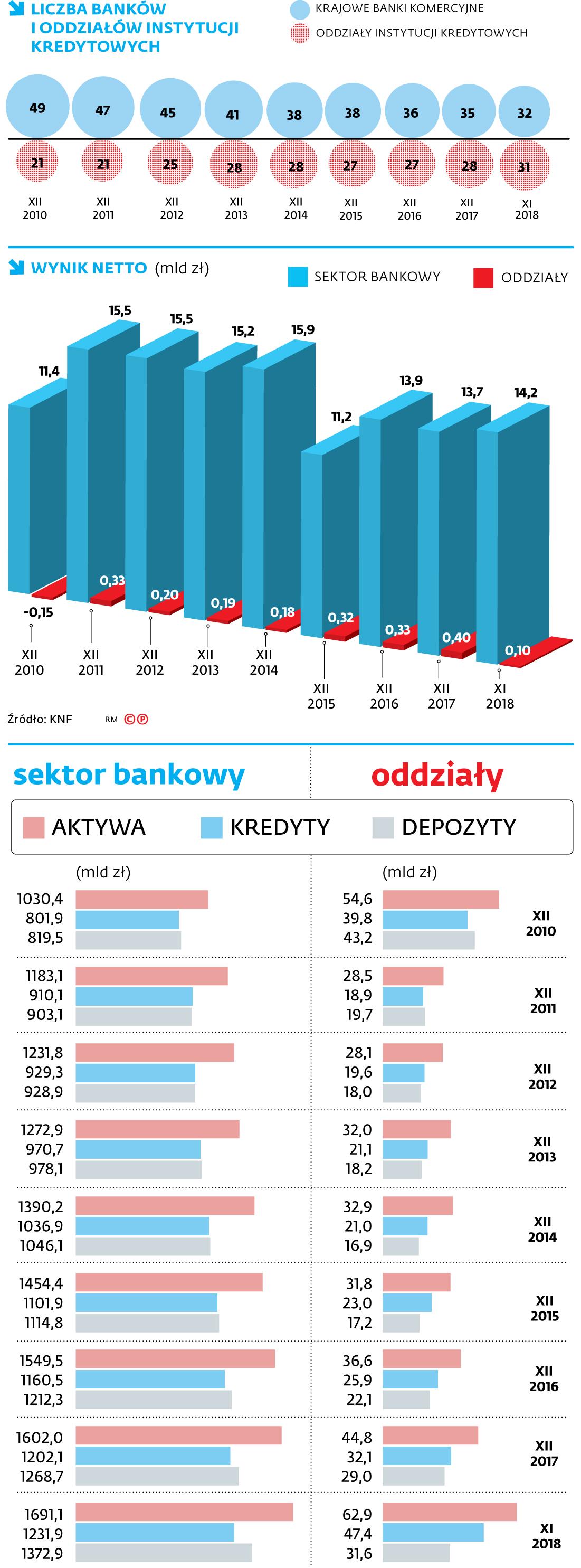 Struktura rynku bankowego