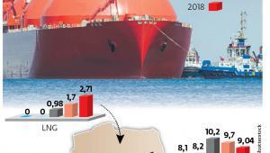 Zmiany w strukturze importu PGNiG