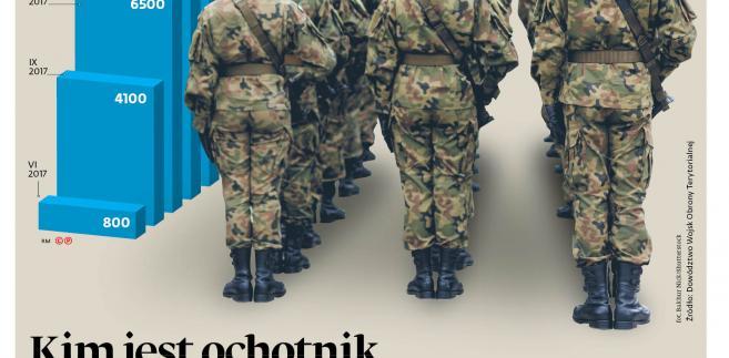 Kim jest ochotnik w obronie terytorialnej?