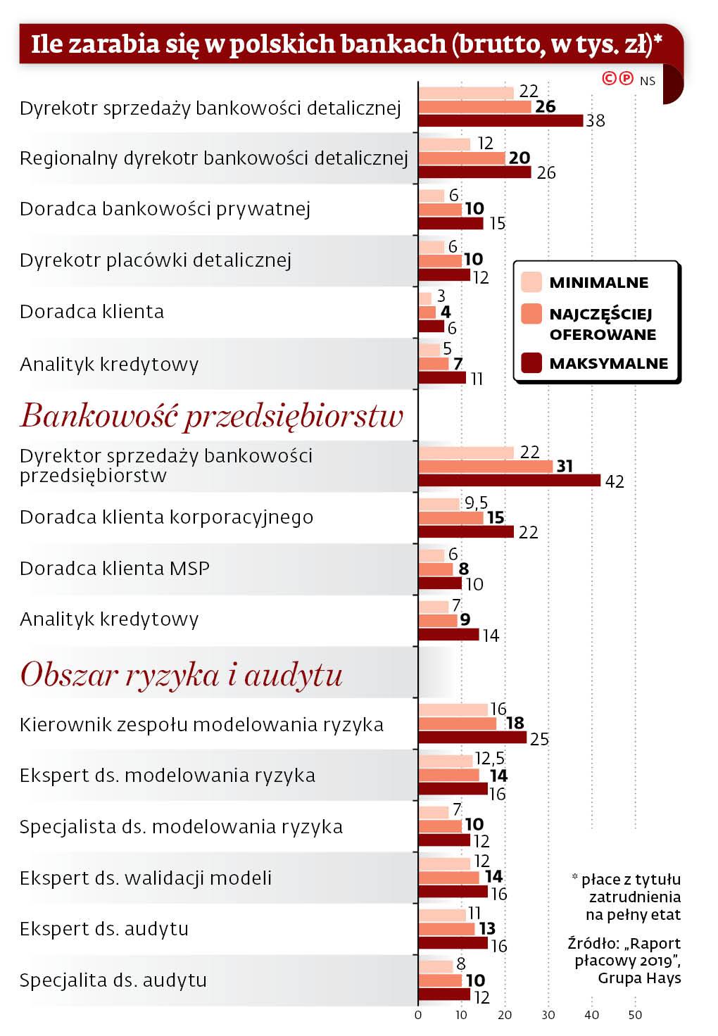 ile zarabia się w polskich bankach (brutto, w tys. zł)