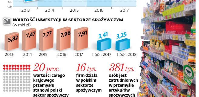 Przemysł spożywczy w Polsce