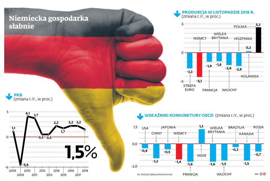 Niemiecka gospodarka słabnie