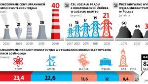 Na odchodzenie od węgla wydamy do 2030 r. ponad 23 mld euro