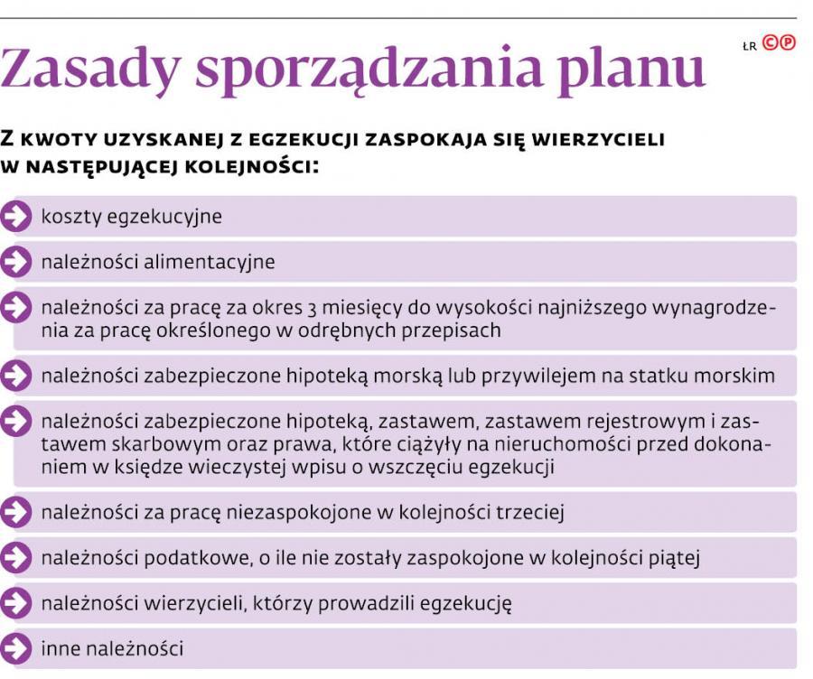 Zasady sporządzania planu