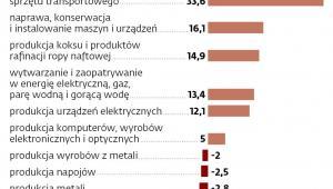 Produkcja i rynek pracy