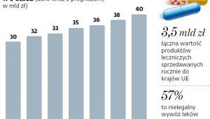 Wartość rynku farmaceutycznego w Polsce