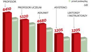 Zarobki pracowników uczelni kwoty brutto w 2019 r.