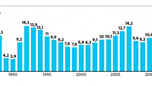 Chiny, wzrost PKB (proc.)