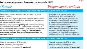 Jak zmienią się przepisy dotyczące czynnego żalu i DPO