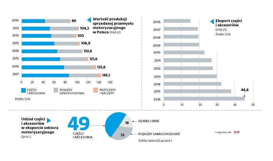 1. Produkcja i eksport branży motoryzacyjnej