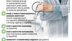 Niektóre planowane zmiany w stażu podyplomowym lekarzy