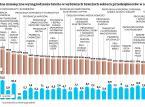 Gdzie najbardziej rosną wynagrodzenia? Górnictwo na szczycie