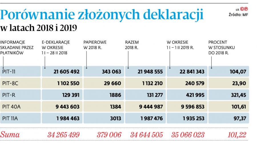 Porównanie złożonych deklaracji w latach 2018 i 2019