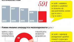 Jak się upada w Polsce