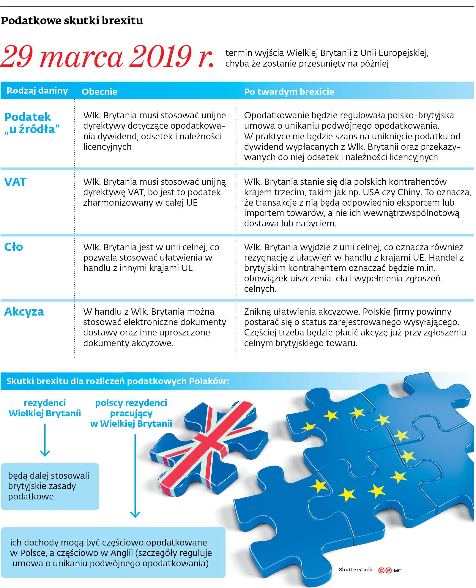 Podatkowe skutki brexitu