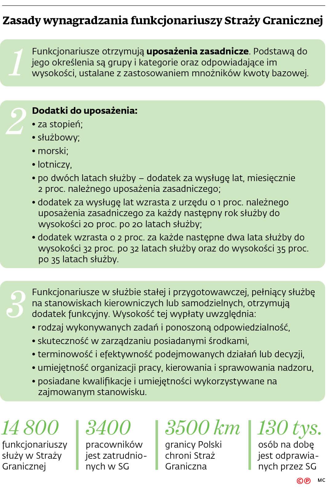 Zasady wynagradzania funkcjonariuszy Straży Granicznej