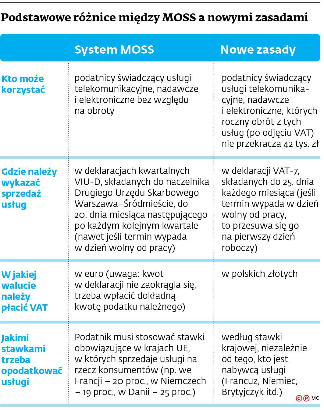 Podstawowe różnice między MOSS a nowymi zasadami