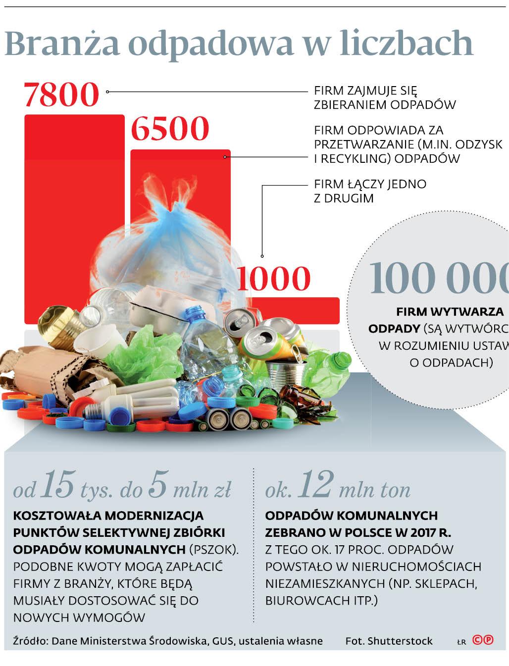 Branża odpadowa w liczbach