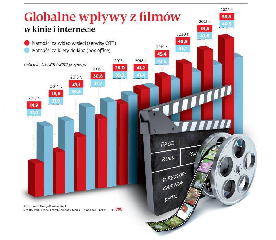Globalne wpływy z filmów w kinie i internecie